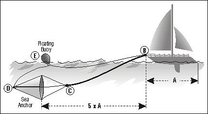 Dryfkotwa - Schemat stosowania. Sklep zeglarski Yachtaman.