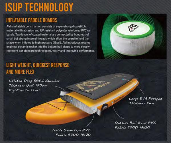 Technologia deski iSUP Aqua Marina