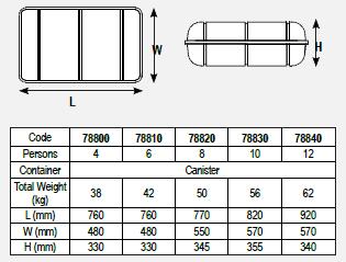 Tabela rozmiarów kontenerów tratw ratunkowych Lalizas ISO-RAFT.